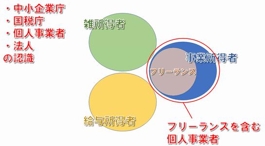 中小企業庁の認識