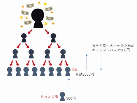 搾取の構図