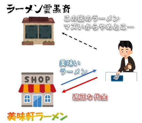 店と客の契約関係