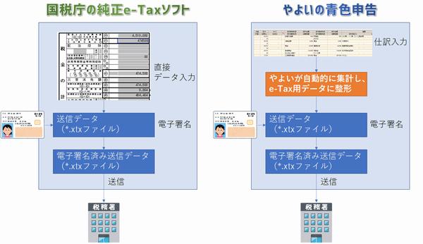 e-Tax送信データの仕組み
