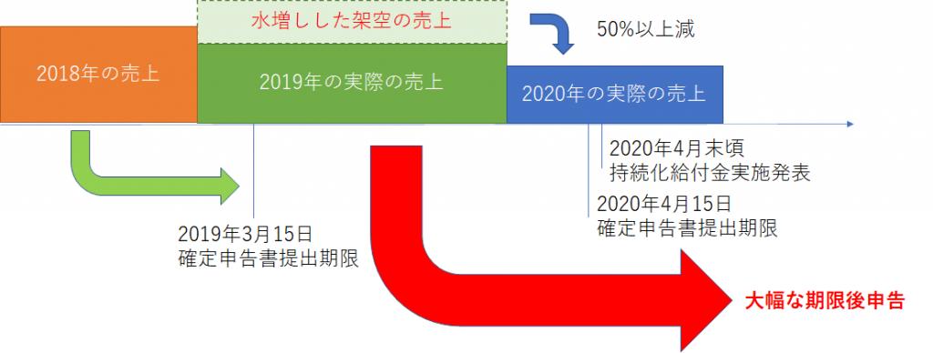 2018年の確定申告