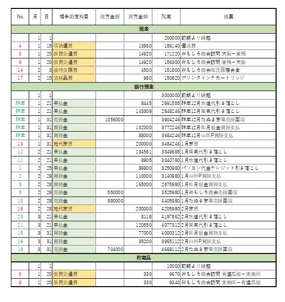 総勘定元帳2