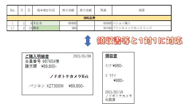 総勘定元帳の経費