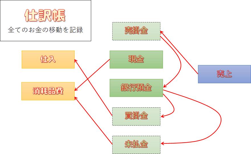 仕訳帳の図