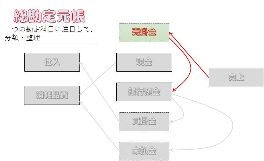総勘定元帳の図