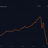 1日で35億分の1の価格に大暴落した暗号資産「TITAN」では一体何が起きているのか? -